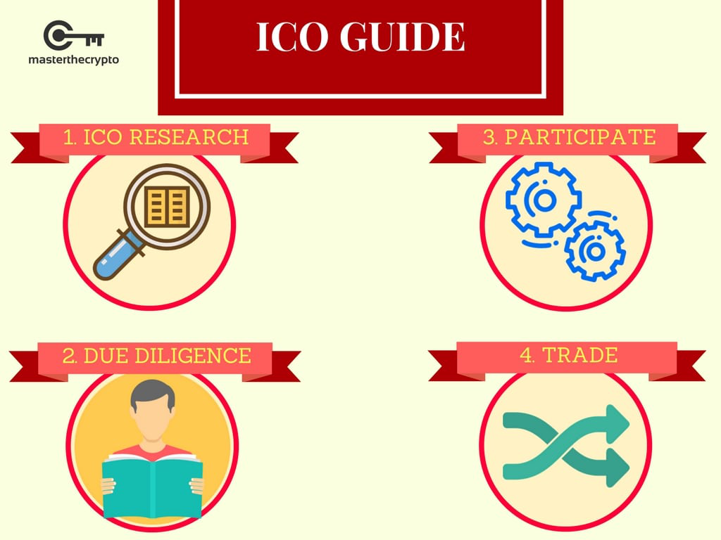 ICO Guide